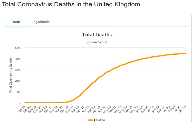 3. Total active (infected) coronavirus cases in the UK 2020