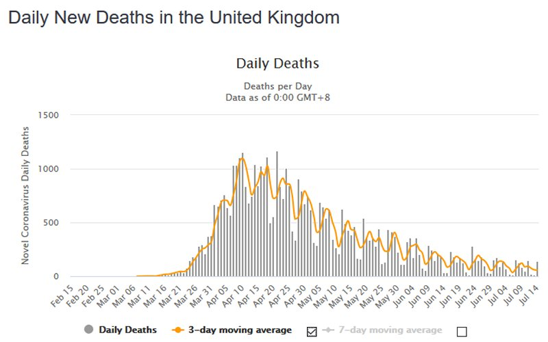 4. Total deaths from coronavirus cases in the UK 2020