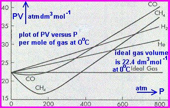 How To Determine Molecular Mass Of Volatile Liquid Grahams Law Of
