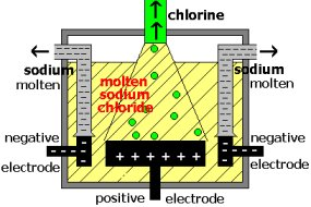 Diagram showing the industrial electrolysis process to extract sodium metal from sodium chloride salt (c) doc b