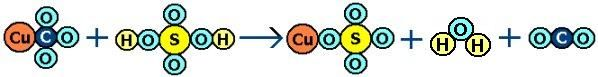 equation: copper carbonate + sulfuric acid => copper sulfate + water + carbon dioxide