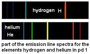 3 survey of period 1 of the periodic table hydrogen h to helium a period 1 the shortest period of the periodic table only consists of two elements hydrogen and helium although the properties of helium match those of urtaz Choice Image
