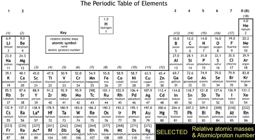 Defining how to calculate relative atomic mass of element relative all fluorine atoms have a mass of 19 19f therefore its relative atomic mass is 19 and no calculation is needed above is typical periodic table urtaz Images